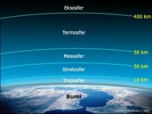 Struktur Lapisan Atmosfer Bumi