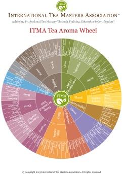 ITMA Flavor Wheel_letter.indd